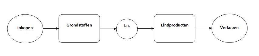 typologie productie
