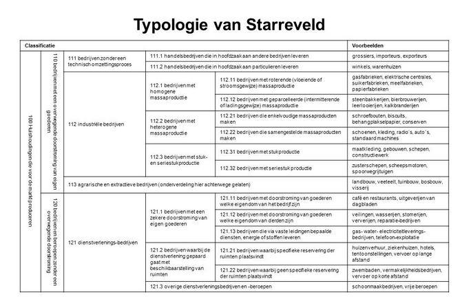 Typologiemodel Starreveld