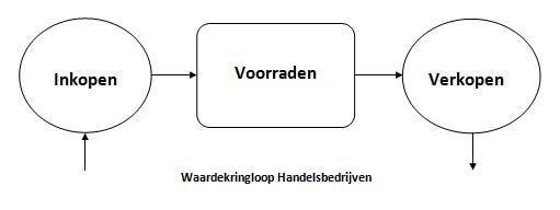 typologie handelsbedrijven